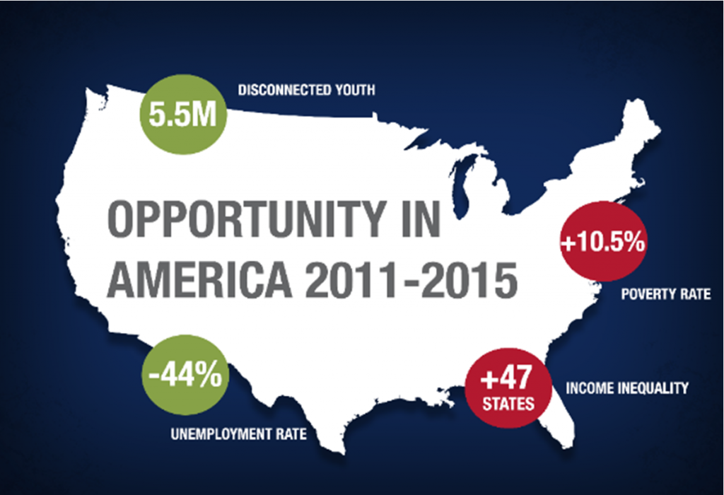 Opportunity Nation 5Y Reports2